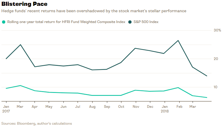 Hedge Funds – BY THE NUMBERS