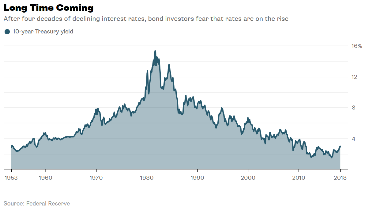 How to bet on rising interest rates tab definition betting